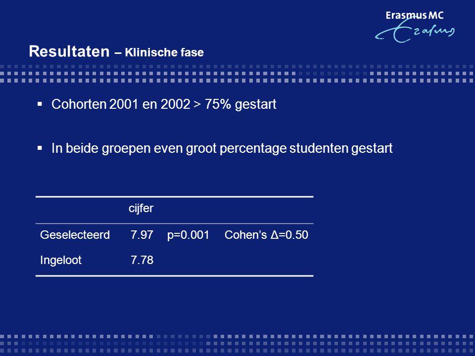 Resultaten – Klinische fase  Cohorten 2001 en 2002 > 75% gestart  In beide groepen even groot percentage studenten gestart cijfer Geselecteerd7.97p=