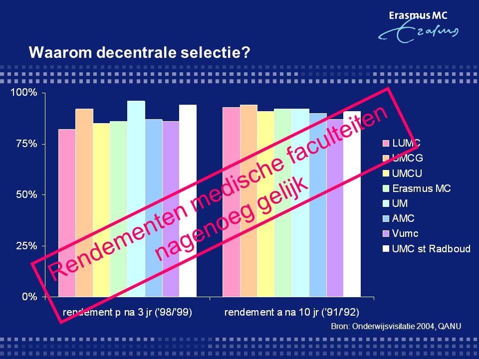 Waarom decentrale selectie? Bron: Onderwijsvisitatie 2004, QANU Rendementen medische faculteiten nagenoeg gelijk