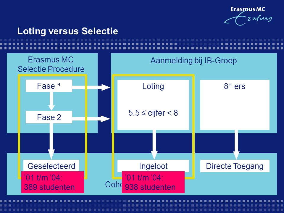 Loting versus Selectie Aanmelding bij IB-Groep Cohort Erasmus MC IngelootDirecte Toegang Erasmus MC Selectie Procedure Fase 1 Fase 2 Geselecteerd Loti