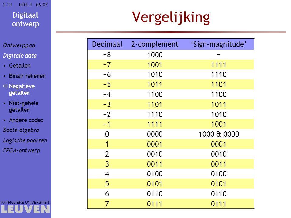 Digitaal ontwerp KATHOLIEKE UNIVERSITEIT 2-2106–07H01L1 Vergelijking Decimaal2-complement'Sign-magnitude' −81000− −710011111 −610101110 −510111101 −41100 −311011011 −211101010 −111111001 000001000 & 0000 10001 20010 30011 40100 50101 60110 70111 Ontwerppad Digitale data Getallen Binair rekenen  Negatieve getallen Niet-gehele getallen Andere codes Boole-algebra Logische poorten FPGA-ontwerp