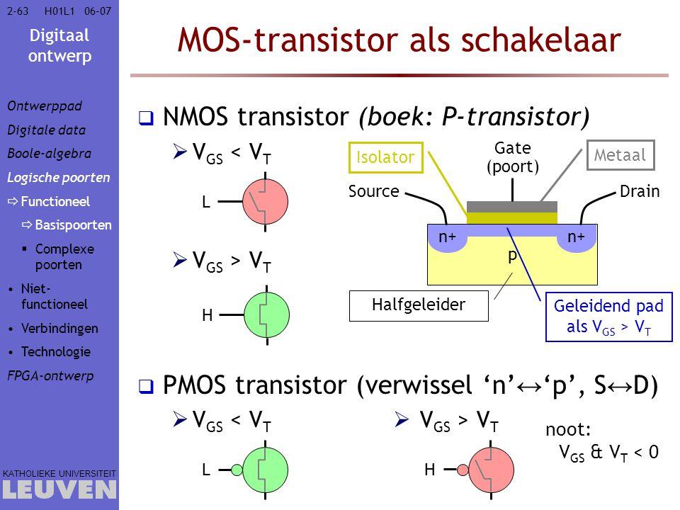 Digitaal ontwerp KATHOLIEKE UNIVERSITEIT 2-6306–07H01L1 MOS-transistor als schakelaar  NMOS transistor (boek: P-transistor)  V GS < V T  V GS > V T  PMOS transistor (verwissel 'n' ↔ 'p', S ↔ D)  V GS < V T p n+ Gate (poort) Source Drain Metaal Isolator Halfgeleider Geleidend pad als V GS > V T H L  V GS > V T L H noot: V GS & V T < 0 Ontwerppad Digitale data Boole-algebra Logische poorten  Functioneel  Basispoorten  Complexe poorten Niet- functioneel Verbindingen Technologie FPGA-ontwerp