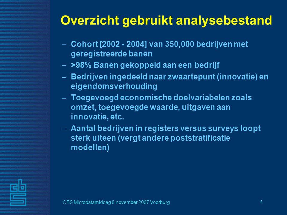 CBS Microdatamiddag 8 november 2007 Voorburg 6 Overzicht gebruikt analysebestand –Cohort [2002 - 2004] van 350,000 bedrijven met geregistreerde banen –>98% Banen gekoppeld aan een bedrijf –Bedrijven ingedeeld naar zwaartepunt (innovatie) en eigendomsverhouding –Toegevoegd economische doelvariabelen zoals omzet, toegevoegde waarde, uitgaven aan innovatie, etc.