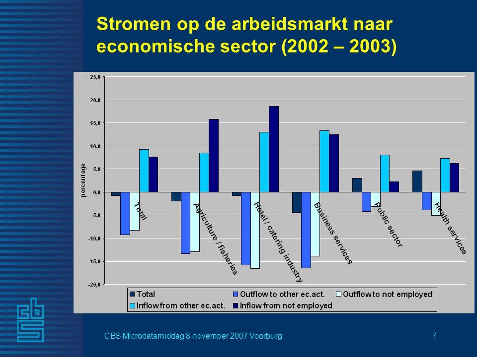 CBS Microdatamiddag 8 november 2007 Voorburg 7 Stromen op de arbeidsmarkt naar economische sector (2002 – 2003)