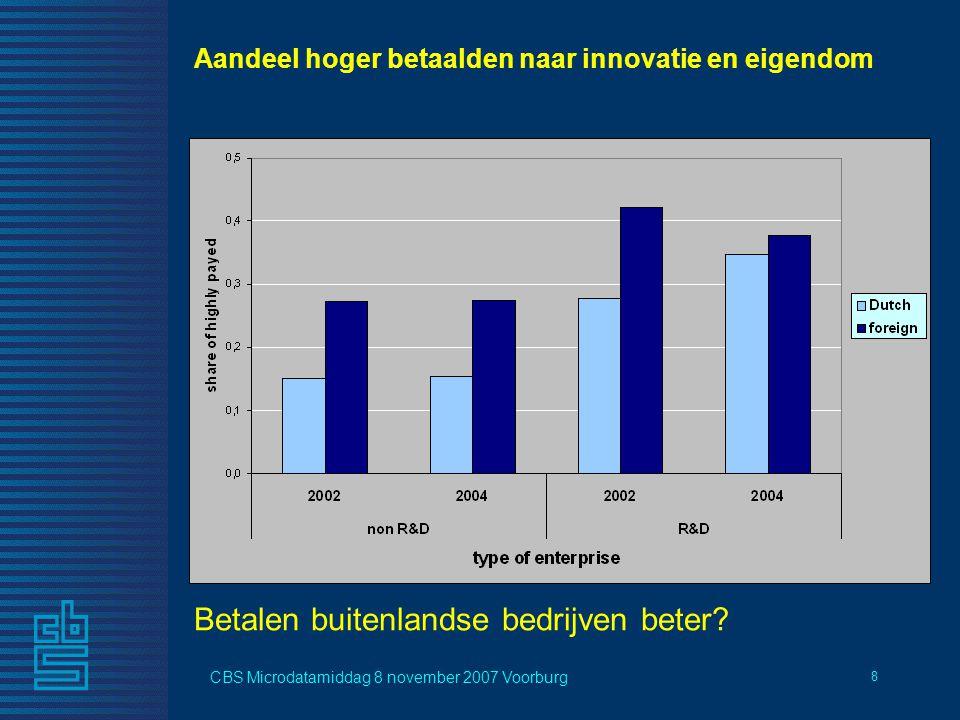 CBS Microdatamiddag 8 november 2007 Voorburg 8 Aandeel hoger betaalden naar innovatie en eigendom Betalen buitenlandse bedrijven beter