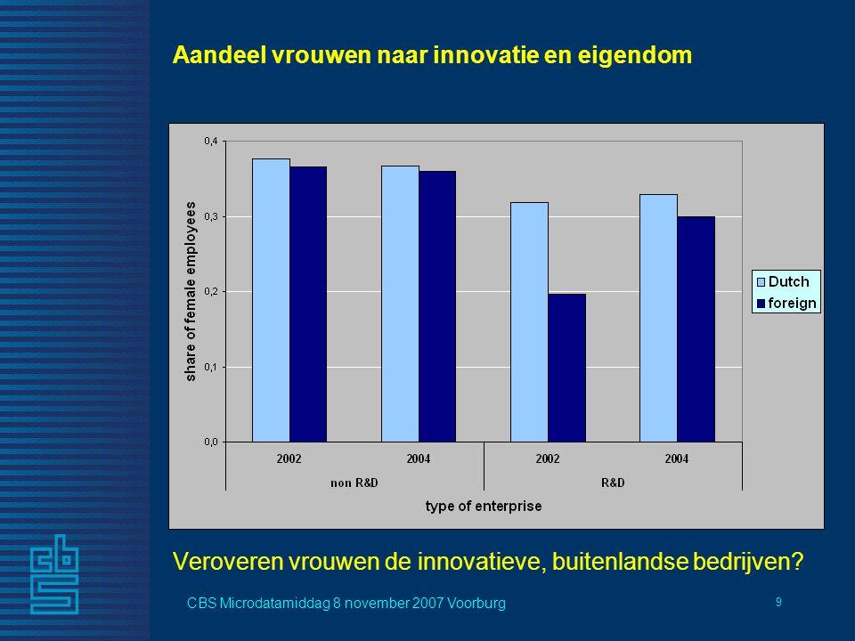 CBS Microdatamiddag 8 november 2007 Voorburg 9 Aandeel vrouwen naar innovatie en eigendom Veroveren vrouwen de innovatieve, buitenlandse bedrijven