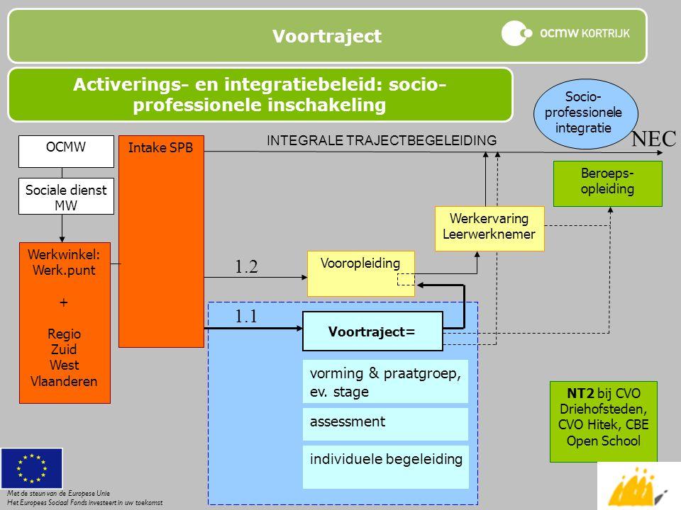 Voortraject Activerings- en integratiebeleid: socio- professionele inschakeling OCMW Sociale dienst MW Werkwinkel: Werk.punt + Regio Zuid West Vlaande