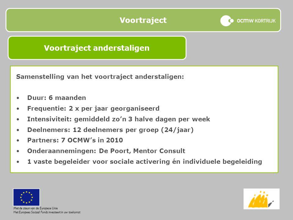Voortraject Samenstelling van het voortraject anderstaligen: Duur: 6 maanden Frequentie: 2 x per jaar georganiseerd Intensiviteit: gemiddeld zo'n 3 ha