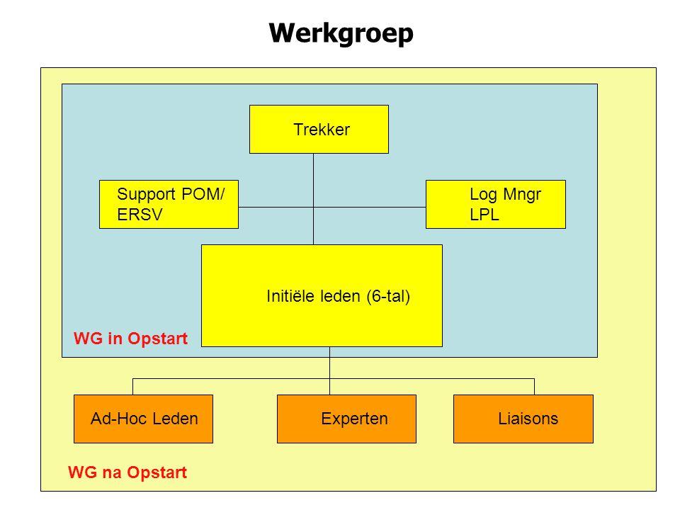 Werkgroep Trekker Log Mngr LPL Support POM/ ERSV Initiële leden (6-tal) Ad-Hoc LedenExpertenLiaisons WG in Opstart WG na Opstart