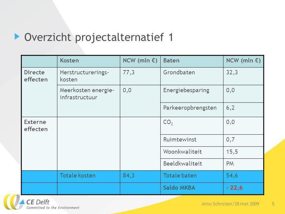 5Arno Schroten/28 mei 2009 Overzicht projectalternatief 1 KostenNCW (mln €)BatenNCW (mln €) Directe effecten Herstructurerings- kosten 77,3Grondbaten32,3 Meerkosten energie- infrastructuur 0,0Energiebesparing0,0 Parkeeropbrengsten6,2 Externe effecten CO 2 0,0 Ruimtewinst0,7 Woonkwaliteit15,5 BeeldkwaliteitPM Totale kosten84,3Totale baten54,6 Saldo MKBA- 22,6