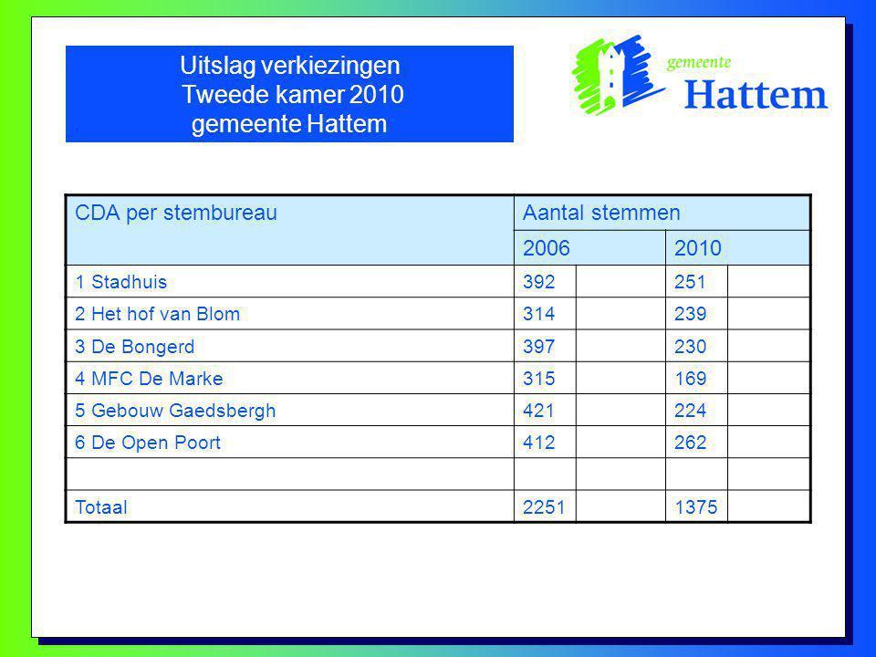 Uitslag verkiezingen Tweede kamer 2010 gemeente Hattem.