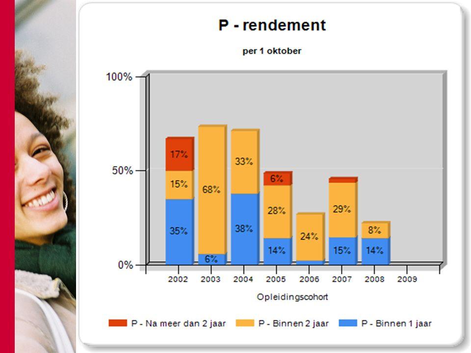 Sleutel tot succesvol rendementbeleid Eerste resultaten van cohort 2009 Niet 'dat ene fantastische idee' Bestaande energie gebruiken Bestaande maatregelen structureren Breed pakket van maatregelen gericht inzetten Afwisseling aansluiten bij wat bestaat en nieuwe initiatieven Effecten monitoren en kunnen vergelijken (historisch/onderling) Rendement koppelen aan kwaliteitszorg
