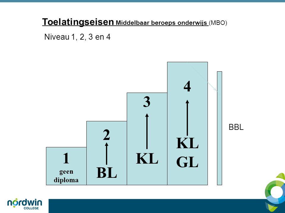 Toelatingseisen Middelbaar beroeps onderwijs (MBO) Niveau 1, 2, 3 en 4 4 KL GL 3 KL 2 BL 1 geen diploma BBL