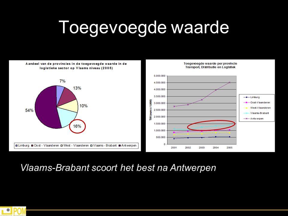 Outsourcing ratio Vlaams-Brabant hoogste ratio => veel contractlogistiek Vlaams-Brabantse nijverheid besteedt meer logistieke activiteiten uit dan rest van Vlaanderen In Euro x1000Toegevoegde Waarde van de sector Transport, Distributie en Logistiek Toegevoegde Waarde van de Be- en Verwerkende Nijverheid Aandeel van de Toegevoegde waarde waarvan de TDL-sector in vergelijking met de toegevoegde waarde van de Be- en Verwerkende Nijverheid Limburg543,6943,486,80715,6% Oost-Vlaanderen1,051,5155,766,52118,2% West-Vlaanderen848,2066,233,67313,6% Vlaams-Brabant1,369,9813,696,94337,1% Antwerpen4,523,54914,063,66132,2% Vlaanderen8,336,54933,247,60525,1%