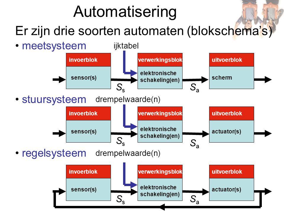 AD-omzetter De computer werkt met binaire elektrische signalen, een sensor geeft een gemeten grootheid analoog weer in de vorm van een spanning De spanning moet worden omgezet in een reeks binaire signalen door de AD-omzetter