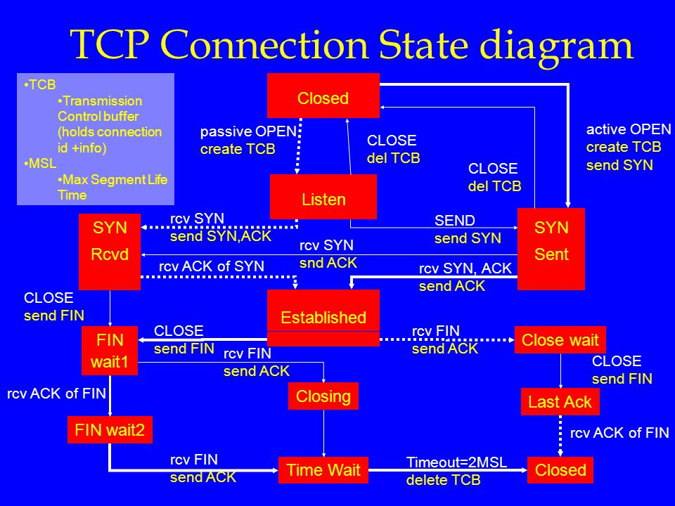 TCP Connection State diagram Closing Time Wait FIN wait2 Last Ack Close wait Closed wait1 FIN Rcvd SYN Established Listen Sent SYN Closed rcv SYN snd