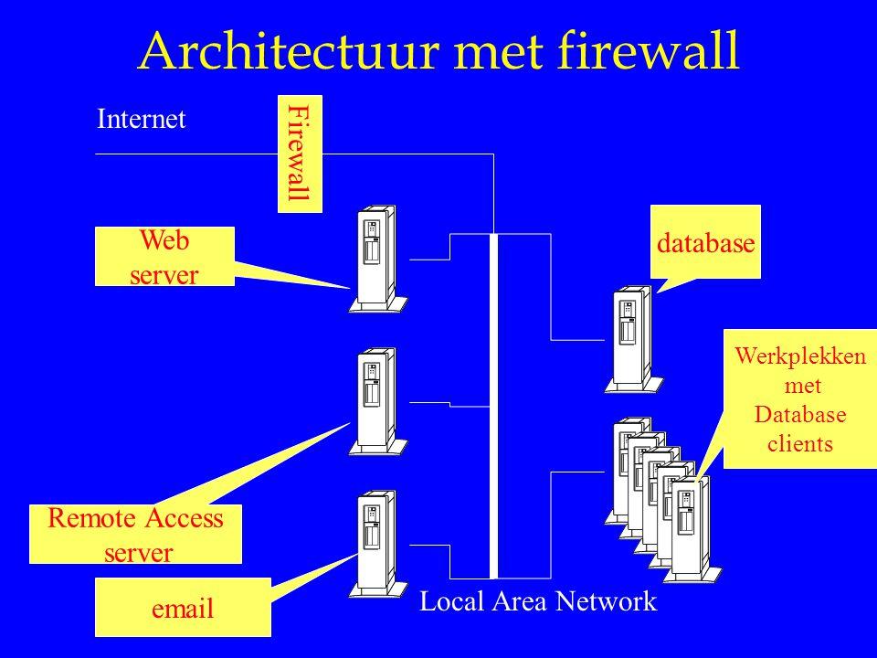 Architectuur met firewall Internet database Werkplekken met Database clients email Web server Remote Access server Firewall Local Area Network