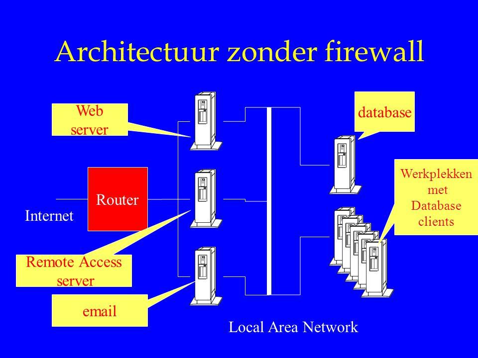 Architectuur zonder firewall Router Internet database Werkplekken met Database clients email Web server Remote Access server Local Area Network