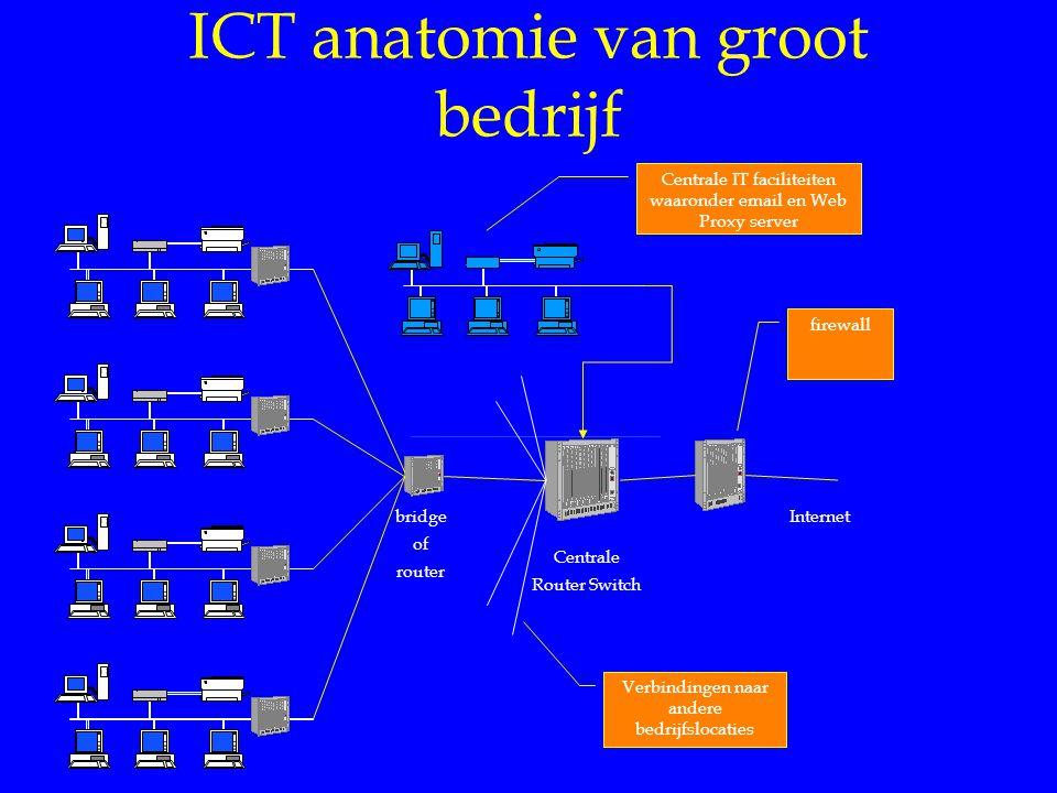 ICT anatomie van groot bedrijf bridge of router Centrale IT faciliteiten waaronder email en Web Proxy server firewall Internet Centrale Router Switch Verbindingen naar andere bedrijfslocaties