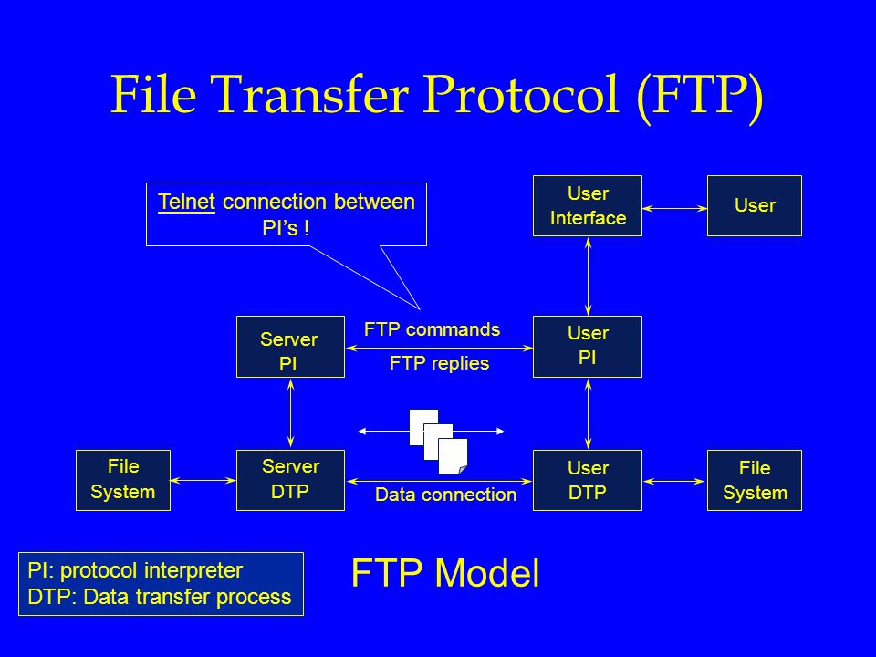 File System Server PI User Interface User PI User DTP User File System Server DTP FTP commands FTP replies Data connection File Transfer Protocol (FTP