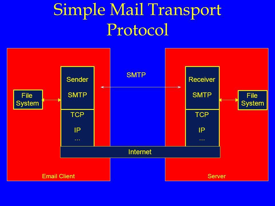 ServerEmail Client File System Sender SMTP Receiver SMTP File System TCP IP... TCP IP... Simple Mail Transport Protocol Internet
