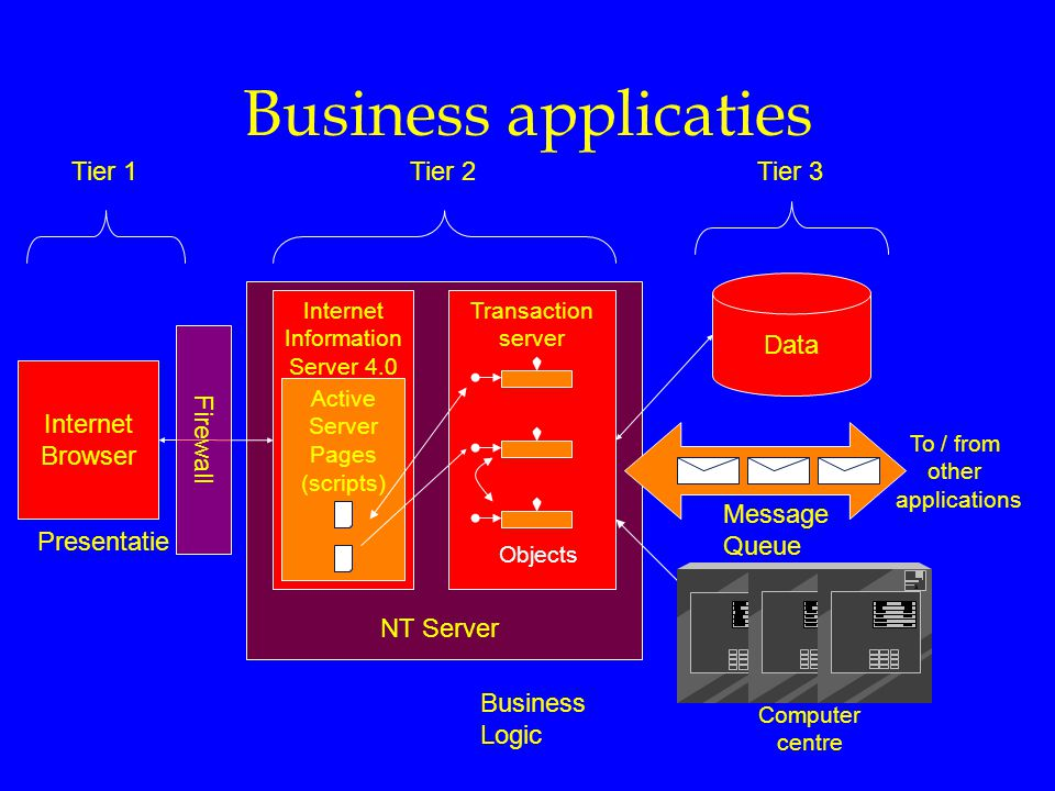 Business applicaties Internet Browser Internet Information Server 4.0 Transaction server Data Tier 1 Tier 2Tier 3 Presentatie Business Logic Active Server Pages (scripts) Objects NT Server Message Queue Firewall Computer centre To / from other applications