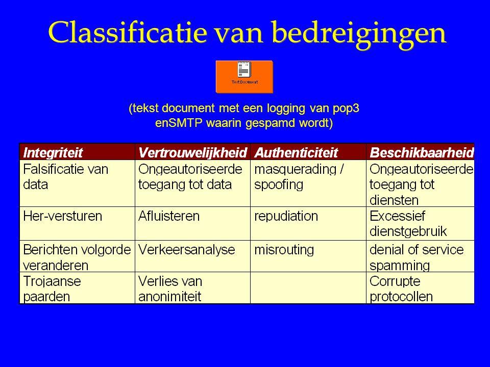 Classificatie van bedreigingen (tekst document met een logging van pop3 enSMTP waarin gespamd wordt)