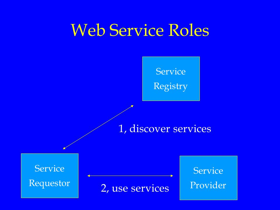 Web Service Roles Service Requestor Service Provider Service Registry 1, discover services 2, use services