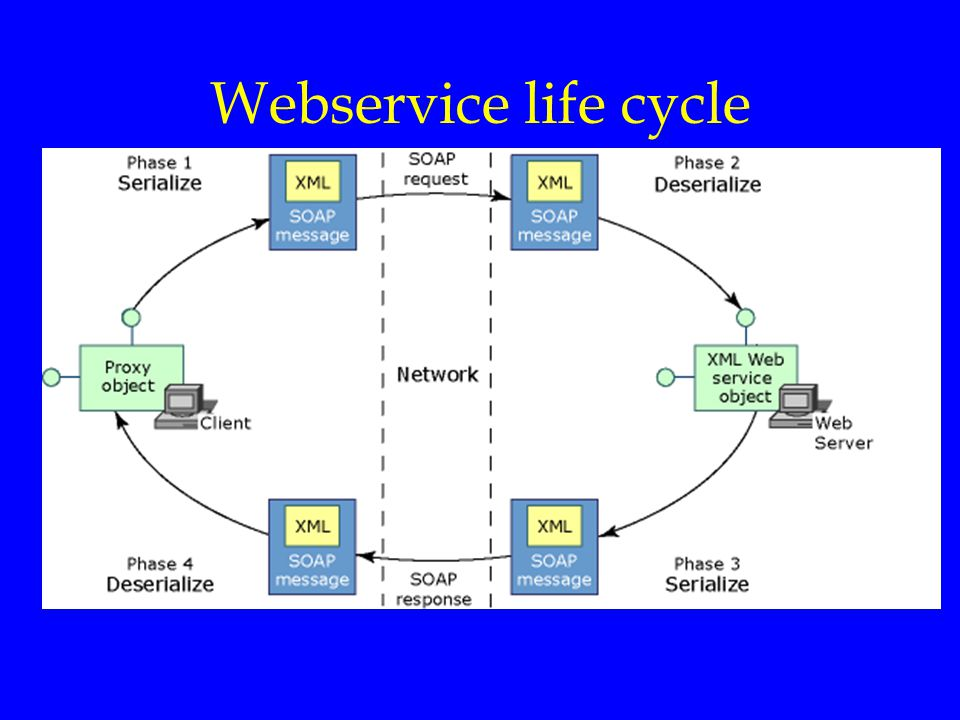 Webservice life cycle
