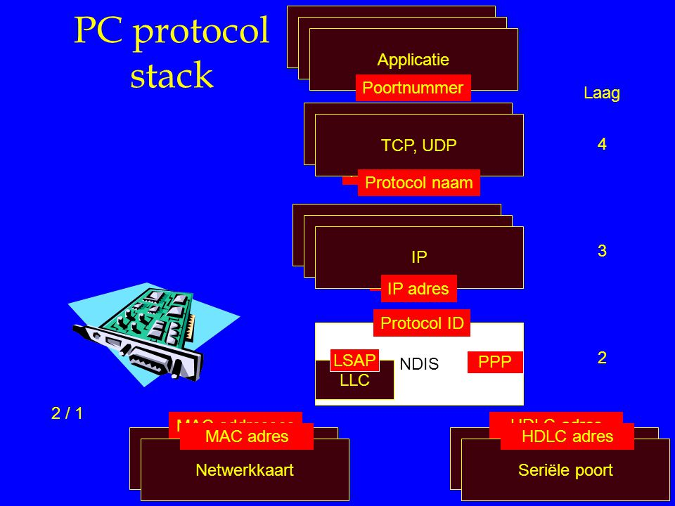 PC protocol stack Applicatie Poort nummer Applicatie Poort nummer Applicatie Poortnummer TCP, UDP Protocol names TCP, UDP Protocol naam TCP/IP Netwerk