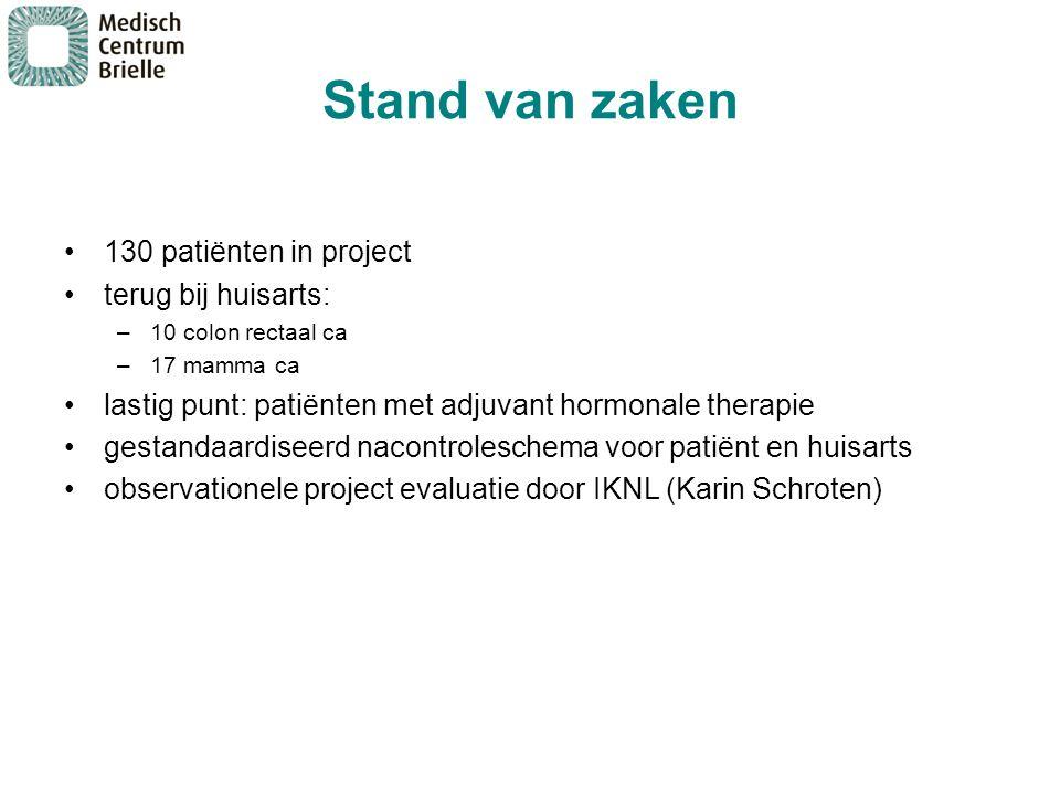 Stand van zaken 130 patiënten in project terug bij huisarts: –10 colon rectaal ca –17 mamma ca lastig punt: patiënten met adjuvant hormonale therapie