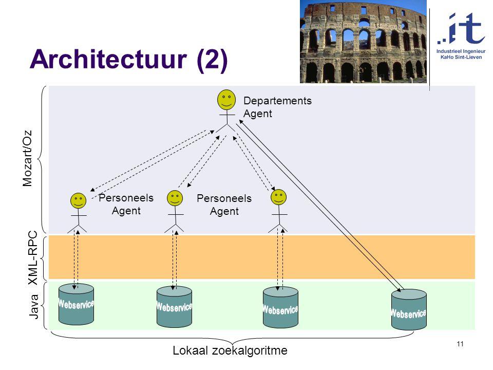 Vakgroep IT KaHo Sint-Lieven11 Architectuur (2) Departements Agent Mozart/Oz Java XML-RPC Personeels Agent Lokaal zoekalgoritme