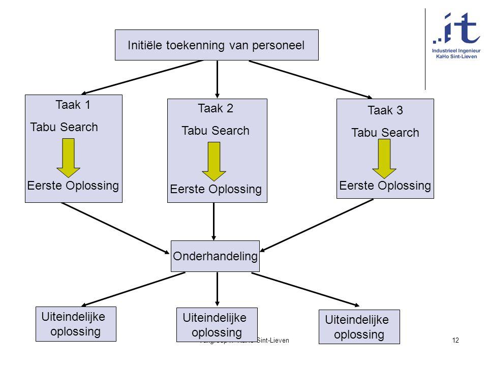 Vakgroep IT KaHo Sint-Lieven12 Uiteindelijke oplossing Initiële toekenning van personeel Onderhandeling Taak 1 Tabu Search Eerste Oplossing Taak 2 Tab