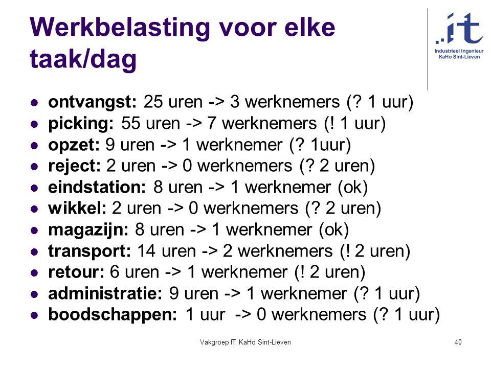 Vakgroep IT KaHo Sint-Lieven40 Werkbelasting voor elke taak/dag ontvangst: 25 uren -> 3 werknemers (? 1 uur) picking: 55 uren -> 7 werknemers (! 1 uur