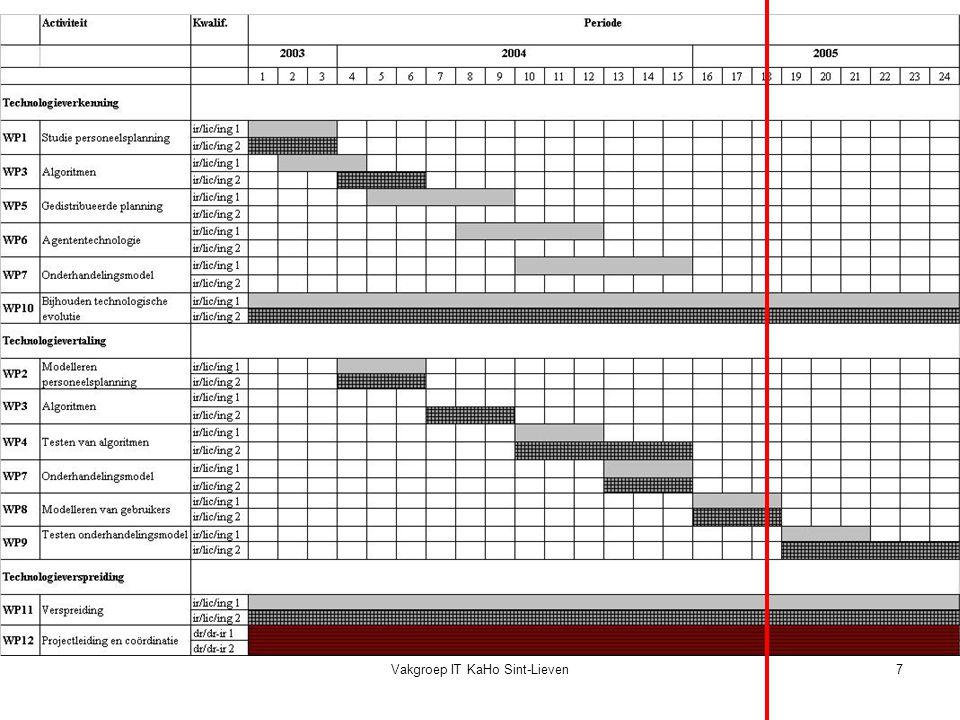 Vakgroep IT KaHo Sint-Lieven18 Nummeringen: voorbeeld planningsperiode 1 week zachte beperkingen: maximum aantal toekenningen6 minimum 2 maximum aantal opeenvolgende vrije dagen8 minimum2 maximum aantal opeenvolgende toekenningen4 minimum2 maximum per dag1 maximum aantal nachtdiensten3 minimum aantal opeenvolgende nachtdiensten2 volledige weekends werken N1N1 N2N2 N3N3