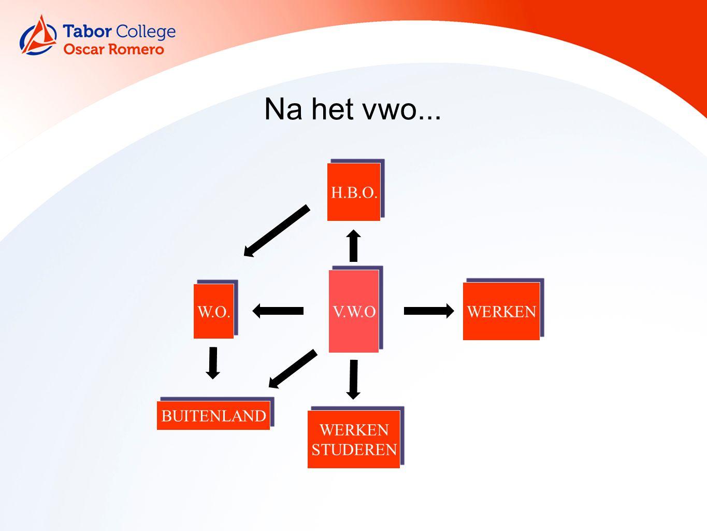 Na het vwo... H.B.O. V.W.O WERKEN STUDEREN W.O. BUITENLAND