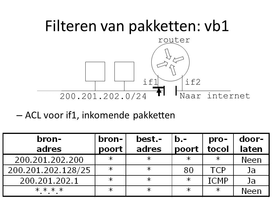 Filteren van pakketten: vb1 – ACL voor if1, inkomende pakketten if2if1 200.201.202.0/24 Naar internet router