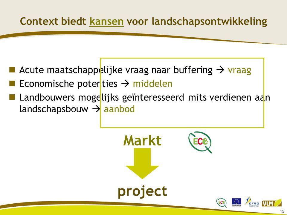 15 Context biedt kansen voor landschapsontwikkeling Acute maatschappelijke vraag naar buffering  vraag Economische potenties  middelen Landbouwers mogelijks geïnteresseerd mits verdienen aan landschapsbouw  aanbod Markt project