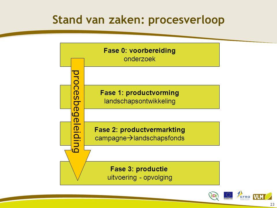 23 Stand van zaken: procesverloop Fase 2: productvermarkting campagne  landschapsfonds Fase 3: productie uitvoering - opvolging Fase 1: productvorming landschapsontwikkeling Fase 0: voorbereiding onderzoek procesbegeleiding