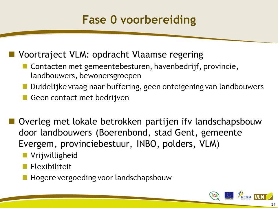 Fase 0 voorbereiding Voortraject VLM: opdracht Vlaamse regering Contacten met gemeentebesturen, havenbedrijf, provincie, landbouwers, bewonersgroepen