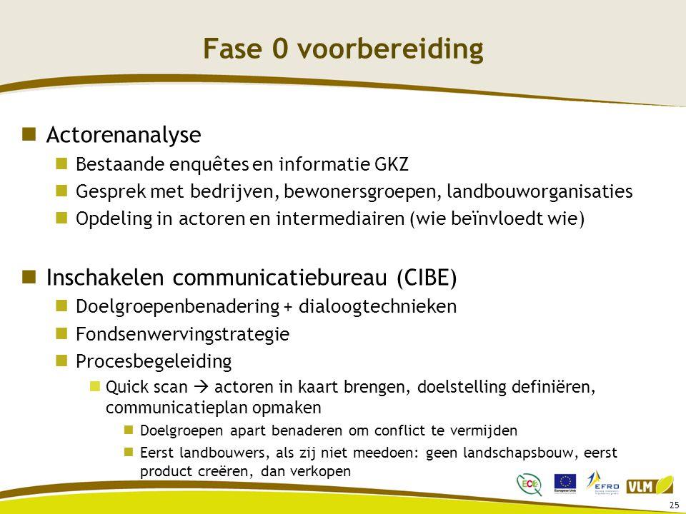 Fase 0 voorbereiding Actorenanalyse Bestaande enquêtes en informatie GKZ Gesprek met bedrijven, bewonersgroepen, landbouworganisaties Opdeling in actoren en intermediairen (wie beïnvloedt wie) Inschakelen communicatiebureau (CIBE) Doelgroepenbenadering + dialoogtechnieken Fondsenwervingstrategie Procesbegeleiding Quick scan  actoren in kaart brengen, doelstelling definiëren, communicatieplan opmaken Doelgroepen apart benaderen om conflict te vermijden Eerst landbouwers, als zij niet meedoen: geen landschapsbouw, eerst product creëren, dan verkopen 25