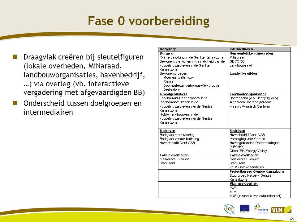 Fase 0 voorbereiding Draagvlak creëren bij sleutelfiguren (lokale overheden, MiNaraad, landbouworganisaties, havenbedrijf, …) via overleg (vb. interac