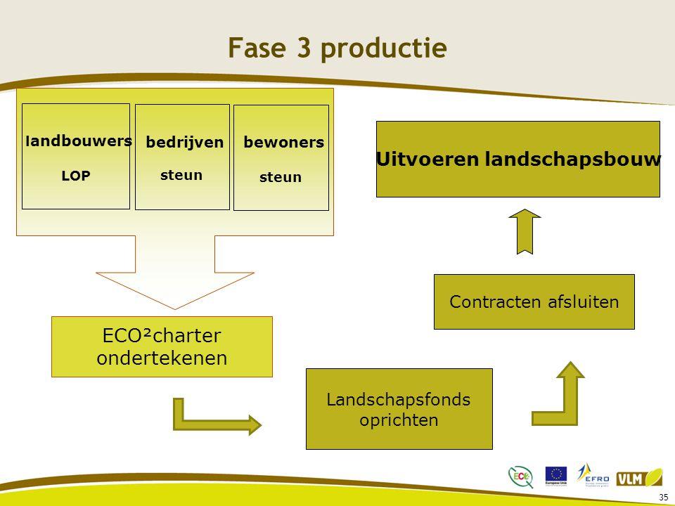 Fase 3 productie 35 ECO²charter ondertekenen l andbouwers LOP bedrijven steun bewoners steun Landschapsfonds oprichten Contracten afsluiten Uitvoeren