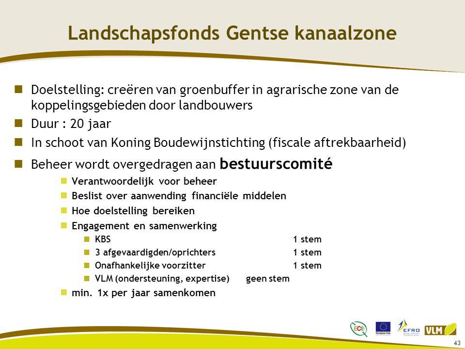 Landschapsfonds Gentse kanaalzone Doelstelling: creëren van groenbuffer in agrarische zone van de koppelingsgebieden door landbouwers Duur : 20 jaar I