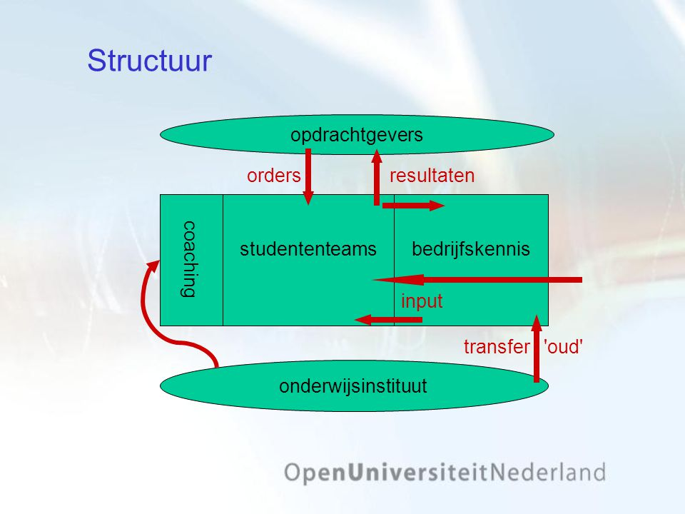 Structuur studententeams onderwijsinstituut coaching bedrijfskennis transfer oud orders opdrachtgevers resultateninput