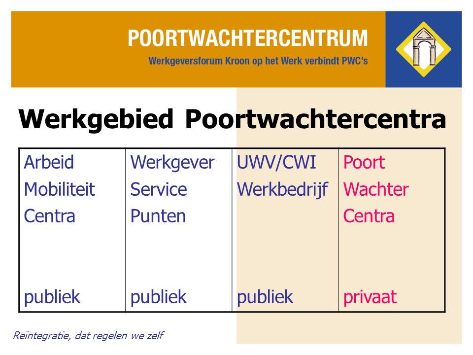 Reïntegratie, dat regelen we zelf Werkgebied Poortwachtercentra Arbeid Mobiliteit Centra publiek Werkgever Service Punten publiek UWV/CWI Werkbedrijf