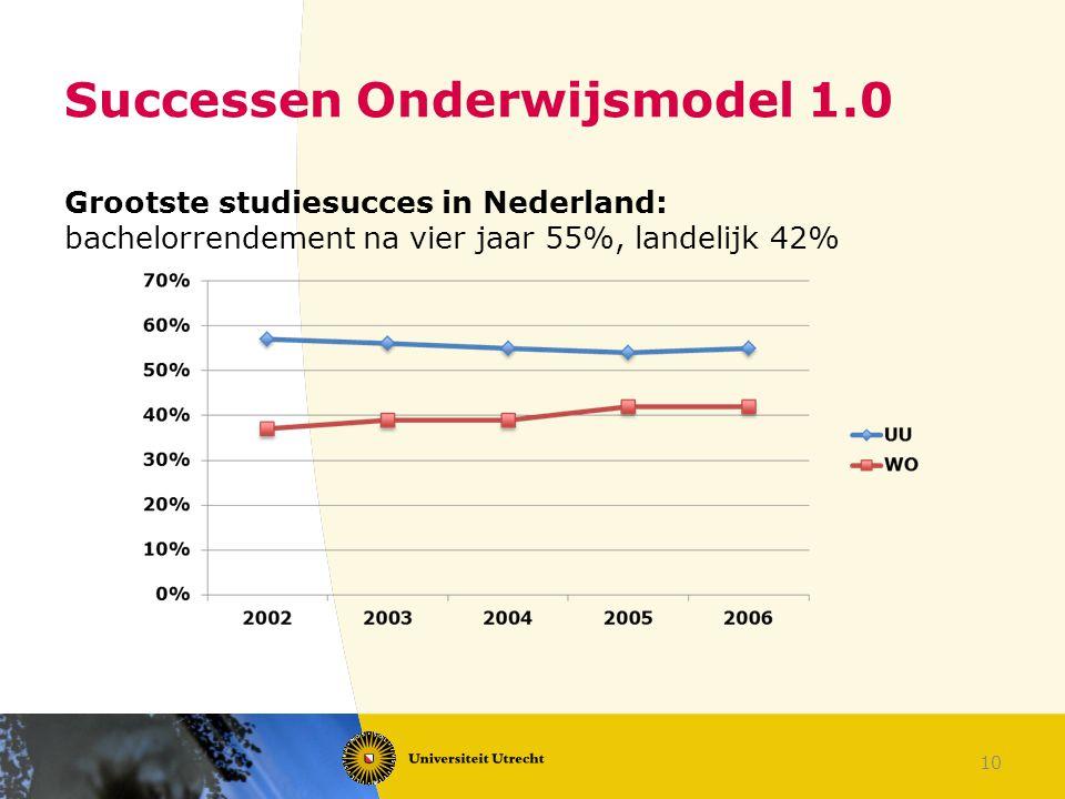 10 Successen Onderwijsmodel 1.0 Grootste studiesucces in Nederland: bachelorrendement na vier jaar 55%, landelijk 42%
