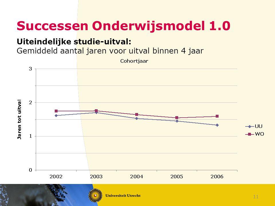 11 Successen Onderwijsmodel 1.0 Uiteindelijke studie-uitval: Gemiddeld aantal jaren voor uitval binnen 4 jaar