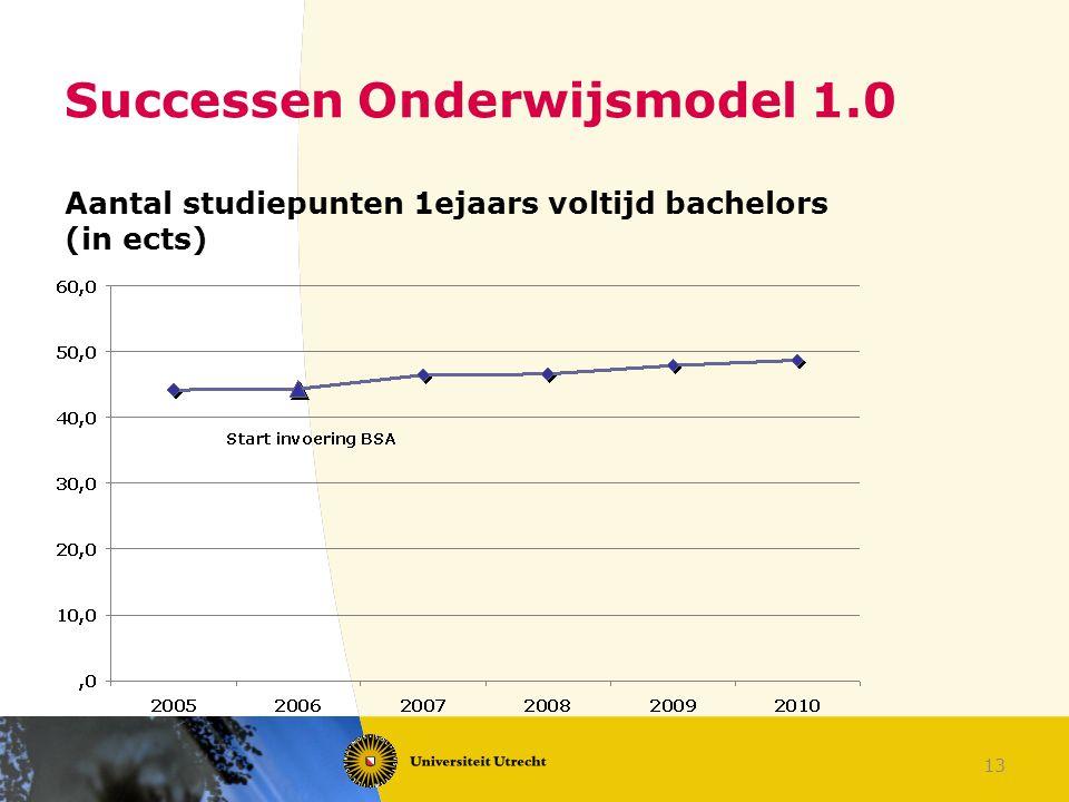 13 Successen Onderwijsmodel 1.0 Aantal studiepunten 1ejaars voltijd bachelors (in ects)