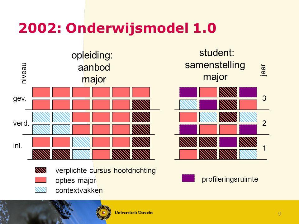 9 2002: Onderwijsmodel 1.0 student: samenstelling major opleiding: aanbod major niveau 1 2 3 jaar profileringsruimte verplichte cursus hoofdrichting o