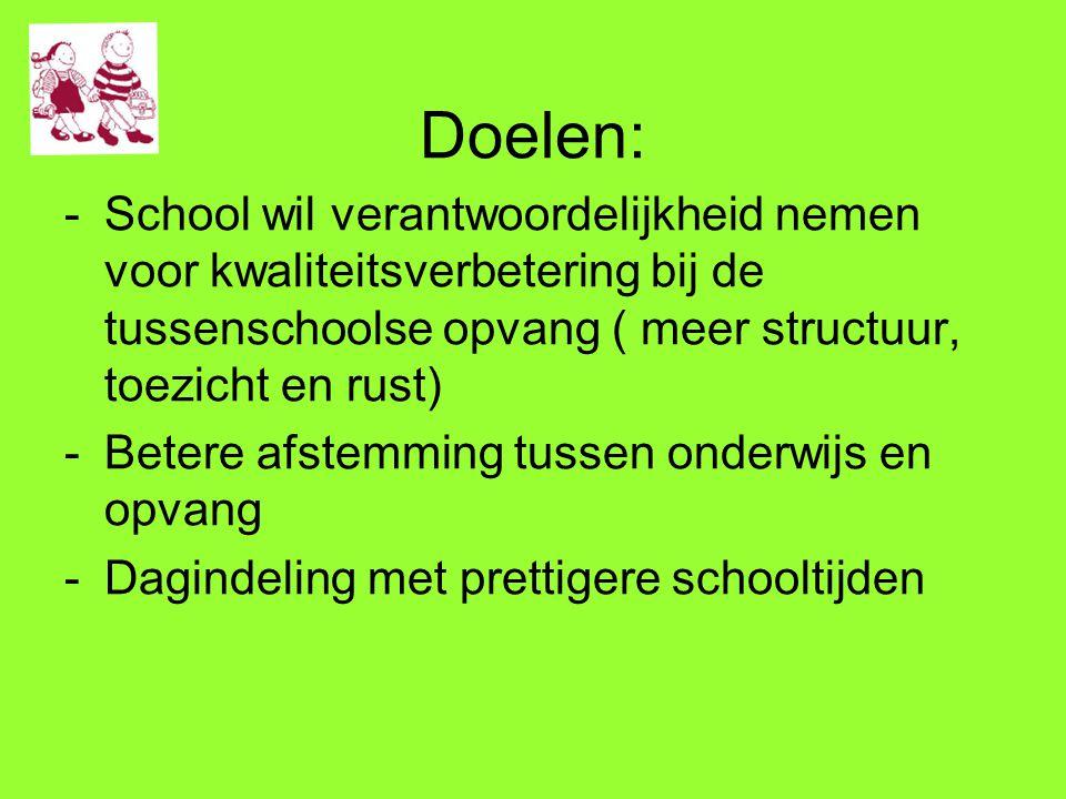 Doelen: -School wil verantwoordelijkheid nemen voor kwaliteitsverbetering bij de tussenschoolse opvang ( meer structuur, toezicht en rust) -Betere afs